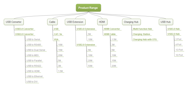 Product Range Tree Diagram