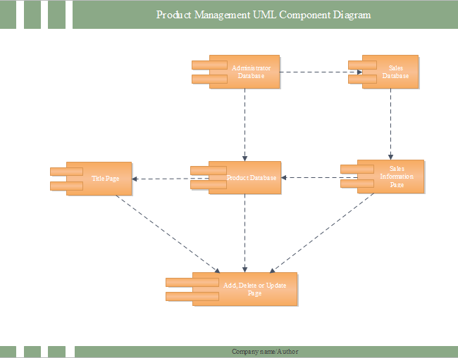 Product UML Component Diagram | Free Product UML Component Diagram ...