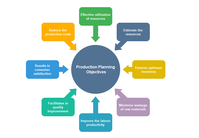 Production Planning Objectives Circle Spoke
