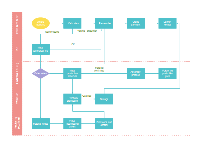 Production Process Flowchart