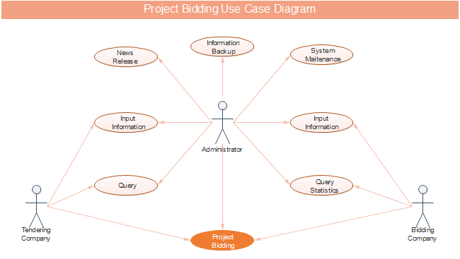 Project Bidding Use Case