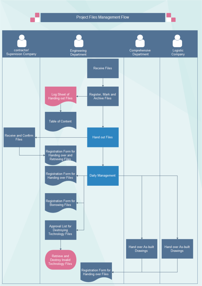 project file management flowchart free project file