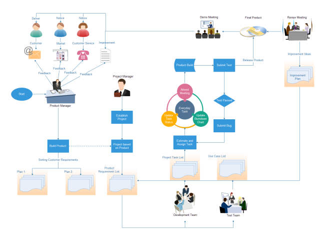 Project management flowchart free project management flowchart