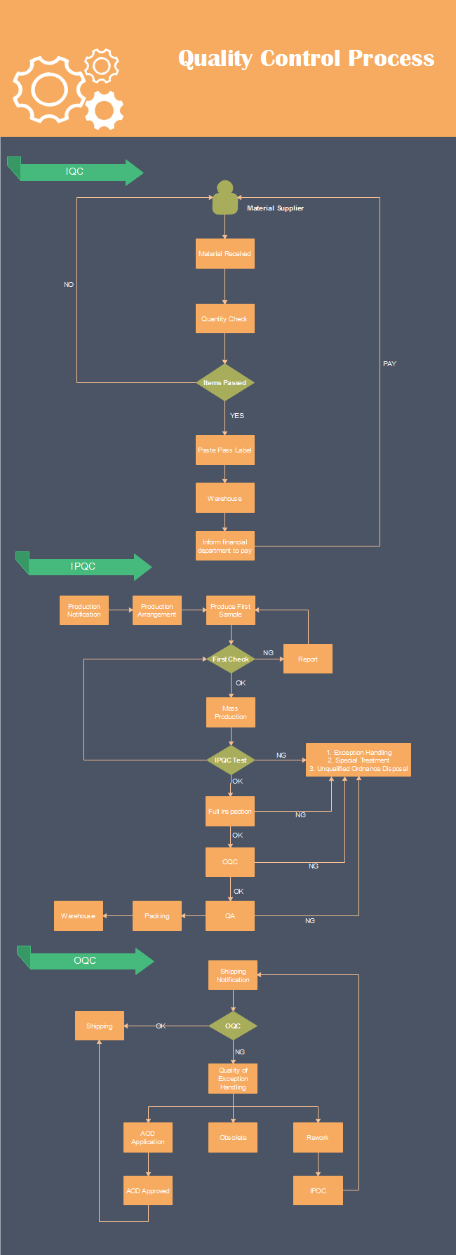 Quality Control Flowchart | Free Quality Control Flowchart Templates