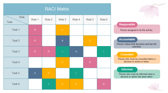 RACI Software Excellent RACI Matrix Maker – Raci Chart Template