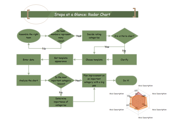 Radar Chart Steps Flowchart