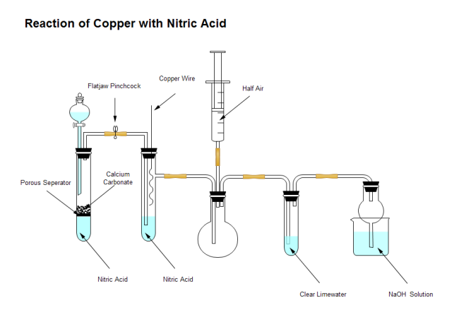 Reaction of Copper with Nitric Acid