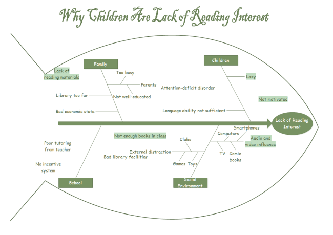 Lack of reading interest fishbone diagram ccuart