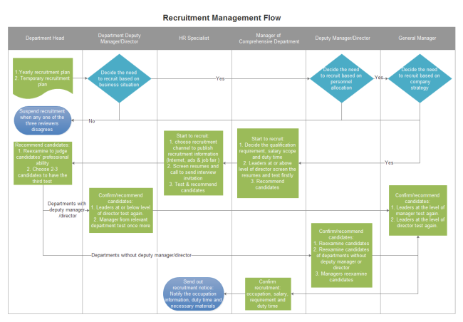 Recruitment Management Flowchart | Free Recruitment Management ...