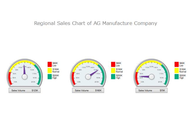 Diagrama de indicador de ventas regionales