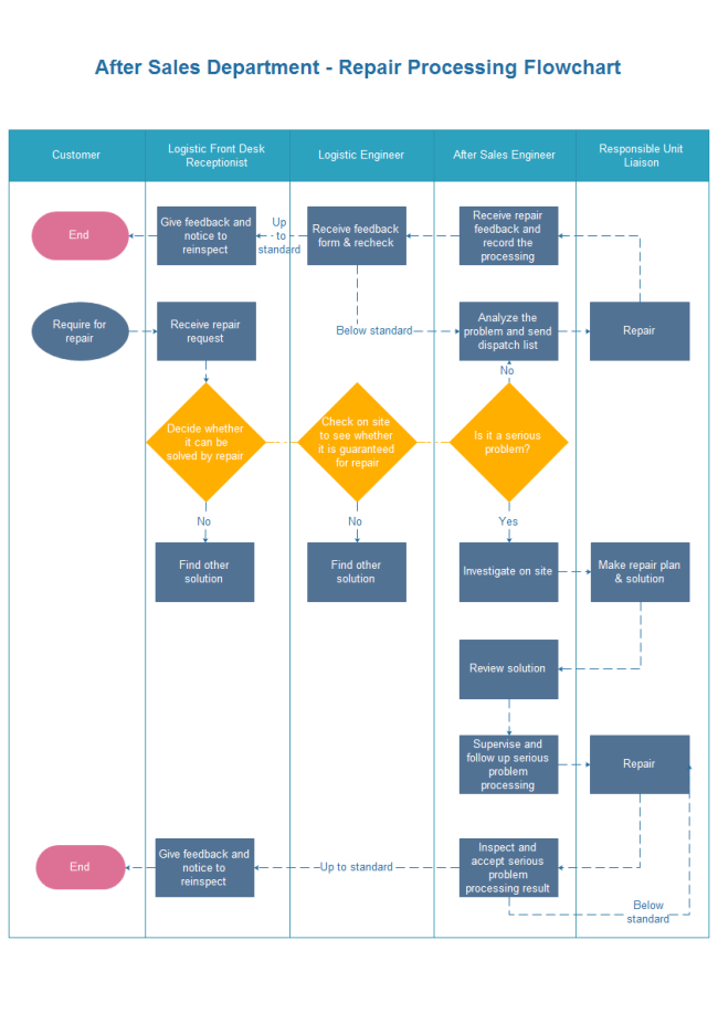 repair processing flowchart free repair processing flowchart templates