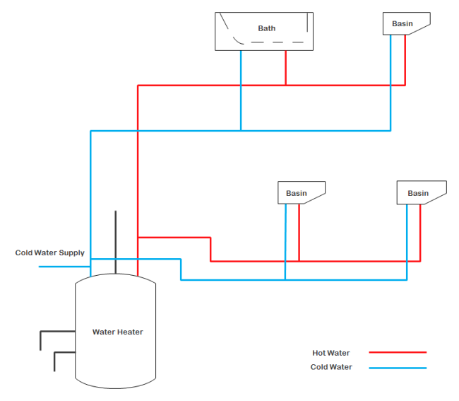 Free Printable Residential Plumbing and Piping Plan Template
