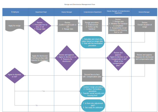 employee tree template - resign and dismission management flowchart free resign