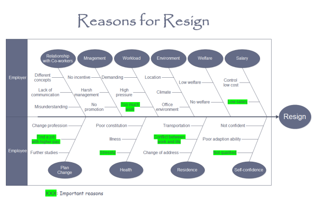 Cause and effect diagram reasons for resign ccuart Choice Image