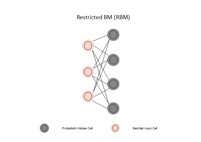 Restricted BM Neural Network
