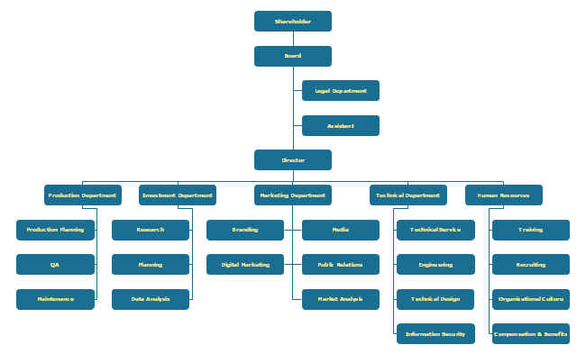 Retail Organizational Chart Template with Performance Rating