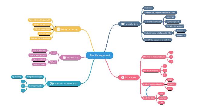 Management Mind Map Free Risk Management Mind Map Template
