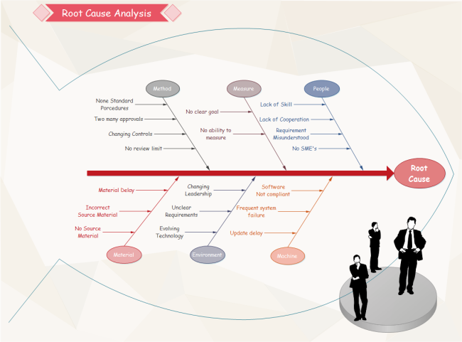 Cause and effect tool in six sigma for Root cause failure analysis template