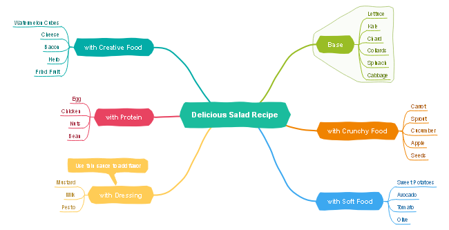 Salad Recipe Mind Map