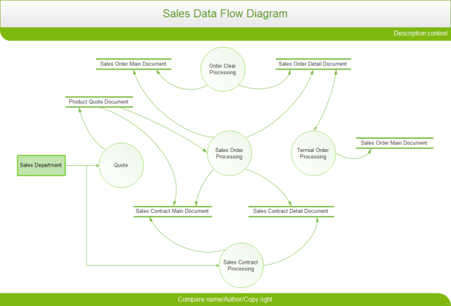 Sales Data Flow Diagram