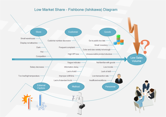 Sales Decrease Ishikawa Diagram Free Sales Decrease Ishikawa