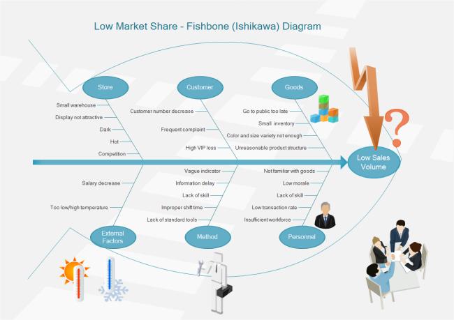 Fishbone timeline template word