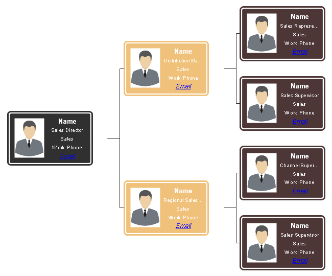 Sales Department Organizational Chart