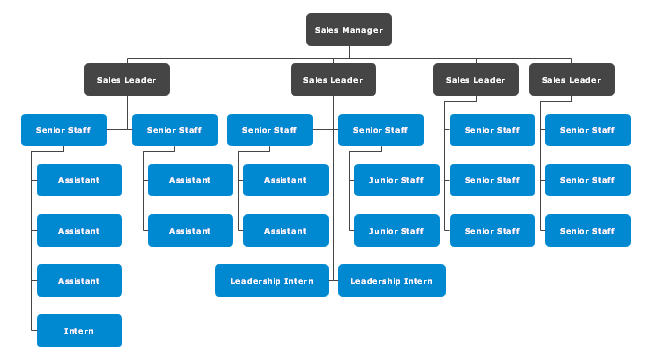 sales team structure template - examples department organizational chart