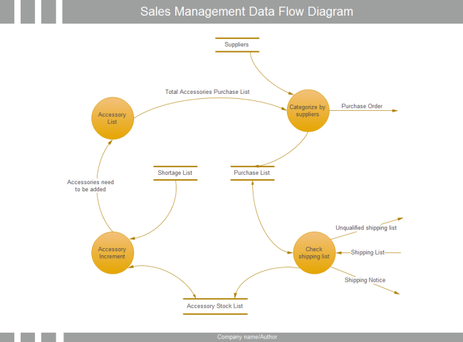 Data flow diagram for order processing system sales management data flow ccuart