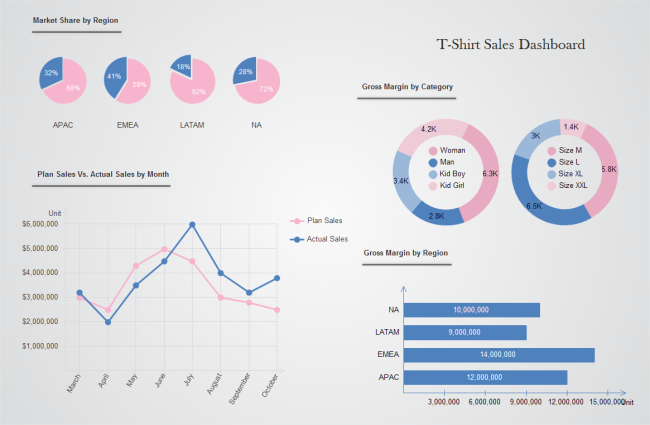Sales Performance Dashboard | Free Sales Performance Dashboard Templates