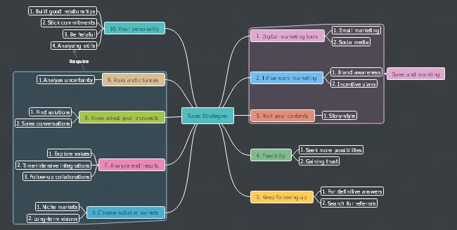free sales strategies mind map templates