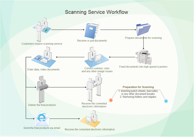 scanning service workflow free scanning service workflow templates. Black Bedroom Furniture Sets. Home Design Ideas