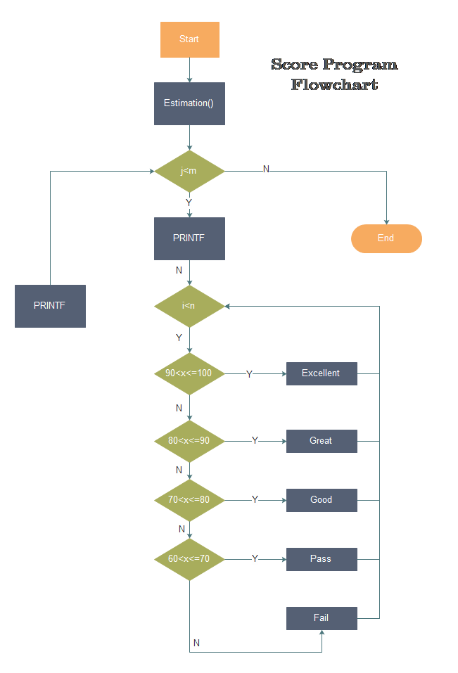program flowchart example 2 - Flow Chart Creator Software
