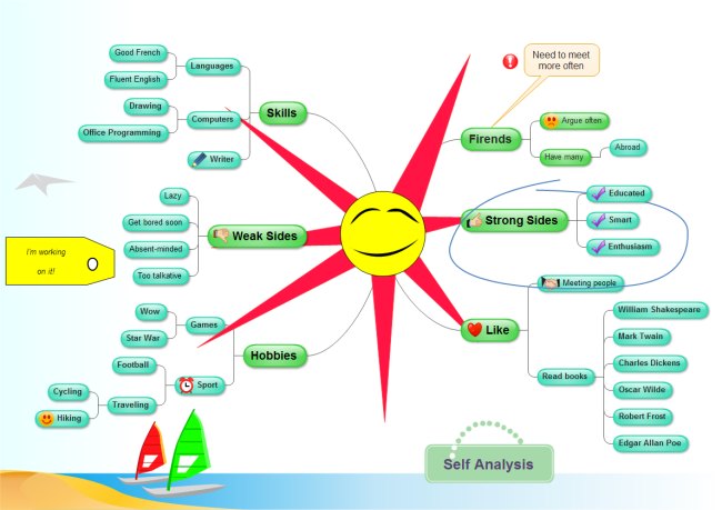 Mind Mapping Diagram Example 3