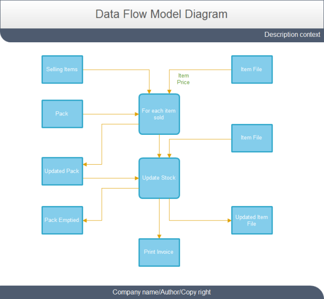 Selling Data Flow Model Diagram
