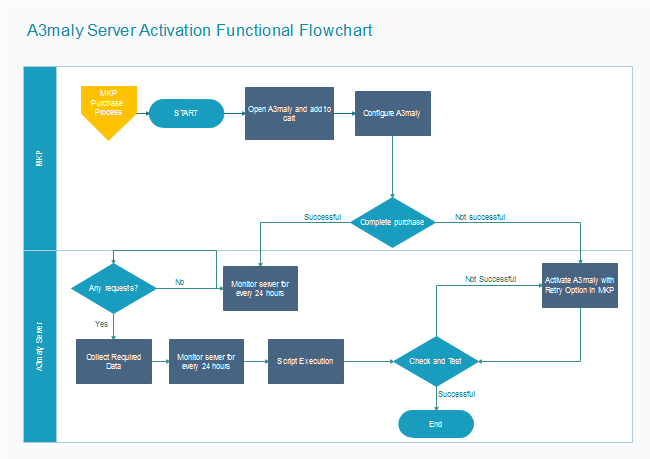 Server Activation Flowchart – Free Flow Chart Template