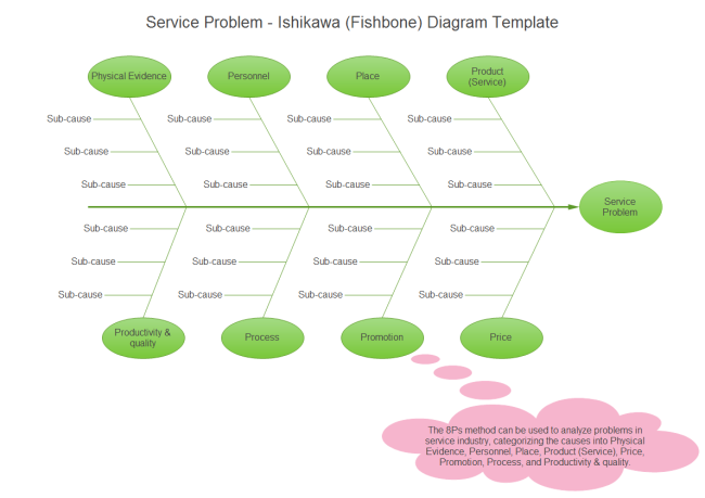 Service Problem Ishikawa Diagram