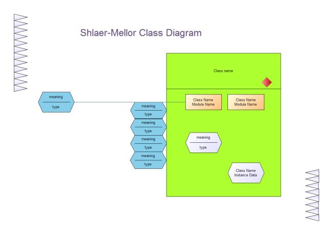 Shlaer-Mellor OOA