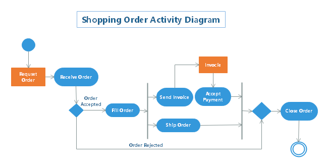 Shopping Order Activity Diagram
