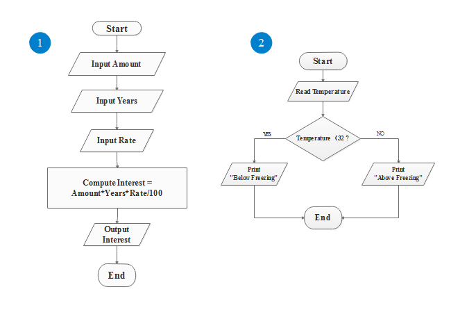 Simple algorithm flowchart free simple algorithm flowchart templates