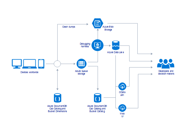 simple azure architecture