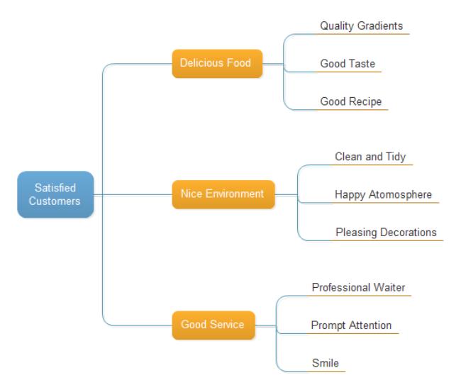 Simple E-Chart