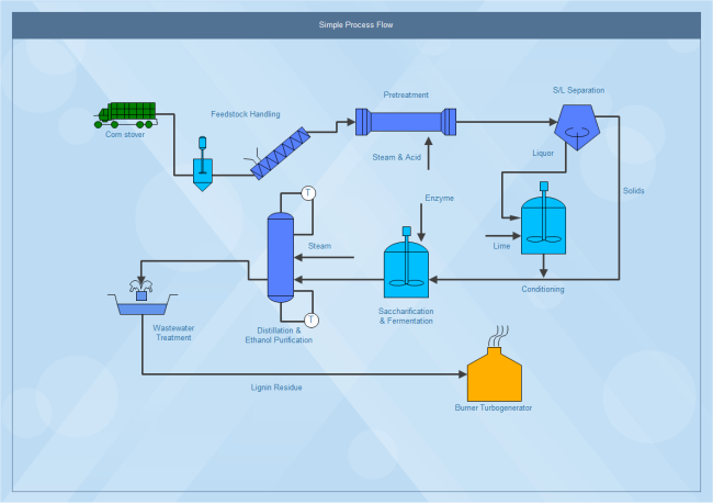 Simple Process Flow