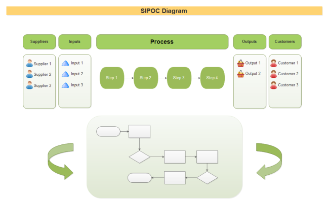 Sample Chart Templates sipoc chart template : How to Customize SIPOC Diagram Templates