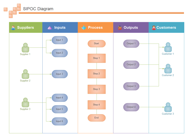 Draw Sipoc Diagram From Swimlane Chart