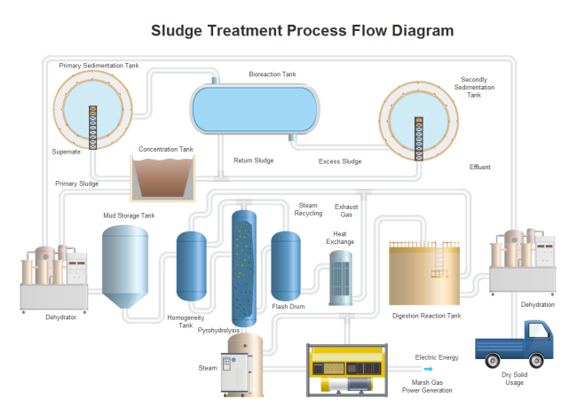 process flow diagram example process flow diagram legend sludge treatment pfd