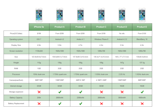 Smart Phone Comparison Table – Comparison Chart Template