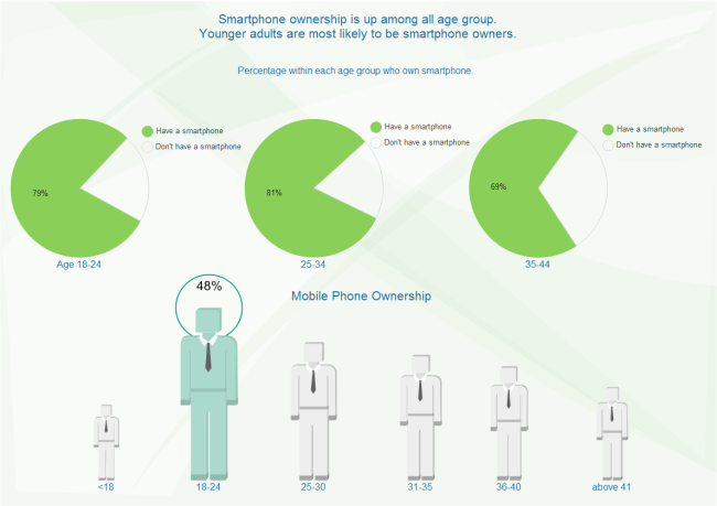 Doughnut And Pie Chart Examples Mobile Commerce Statistics