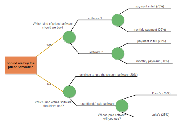 software choosing decision tree example