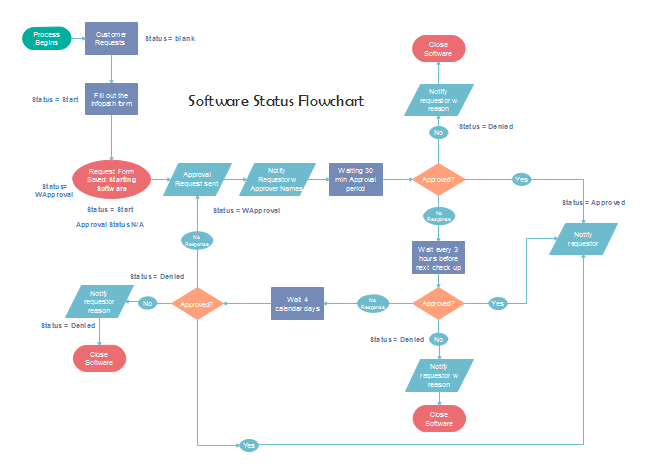 Software Status Flowchart